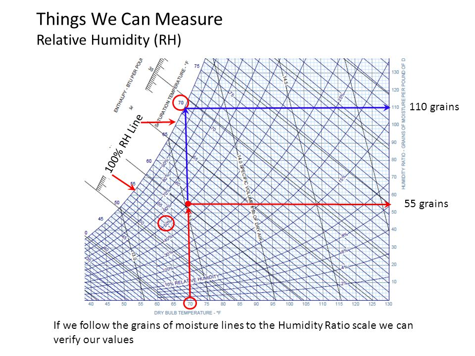 100% RH Line Things We Can Measure Relative Humidity (RH) If we follow the grains of moisture lines to the Humidity Ratio scale we can verify our valu