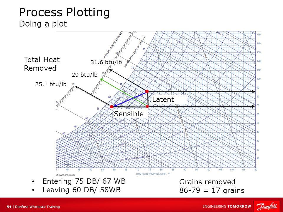 54 | Danfoss Wholesale Training Process Plotting Doing a plot Entering 75 DB/ 67 WB Leaving 60 DB/ 58WB Latent Sensible 31.6 btu/lb 29 btu/lb 25.1 btu