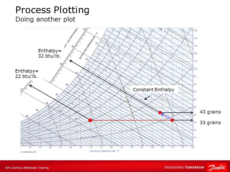 57 | Danfoss Wholesale Training Enthalpy= 22 btu/lb. Constant Enthalpy Process Plotting Doing another plot Enthalpy= 32 btu/lb. 33 grains 43 grains