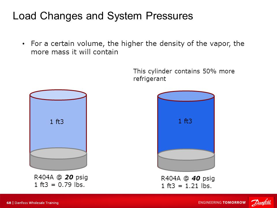 68 | Danfoss Wholesale Training Load Changes and System Pressures For a certain volume, the higher the density of the vapor, the more mass it will con