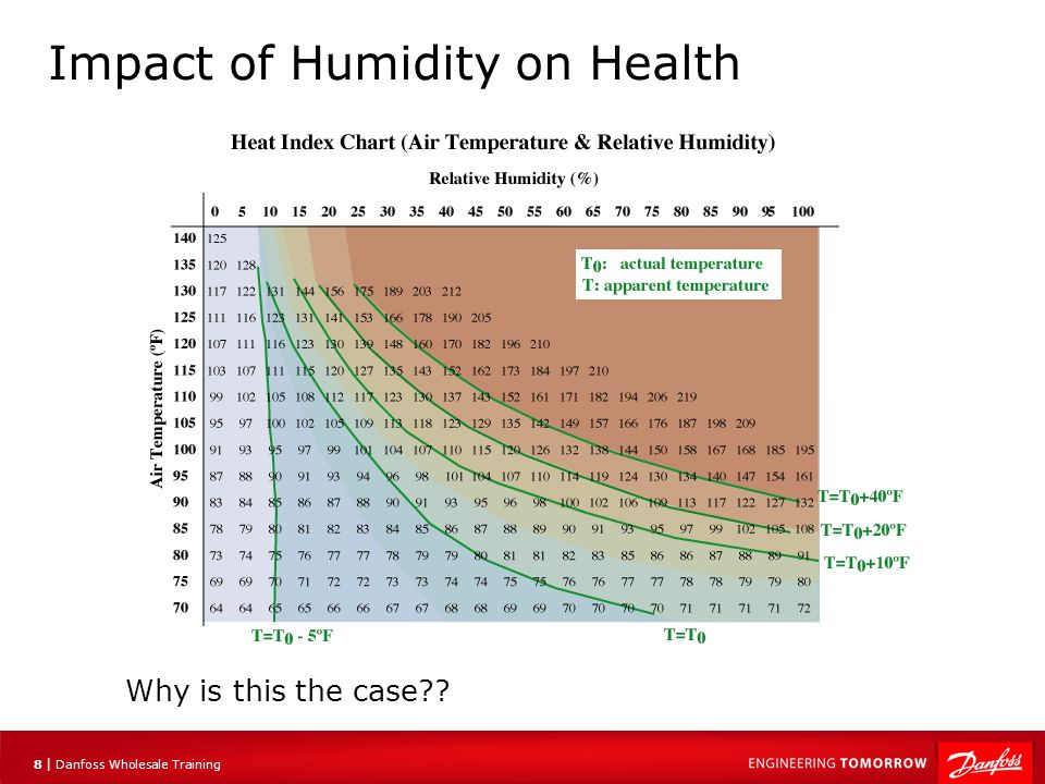 8 |8 | Danfoss Wholesale Training Impact of Humidity on Health Why is this the case??