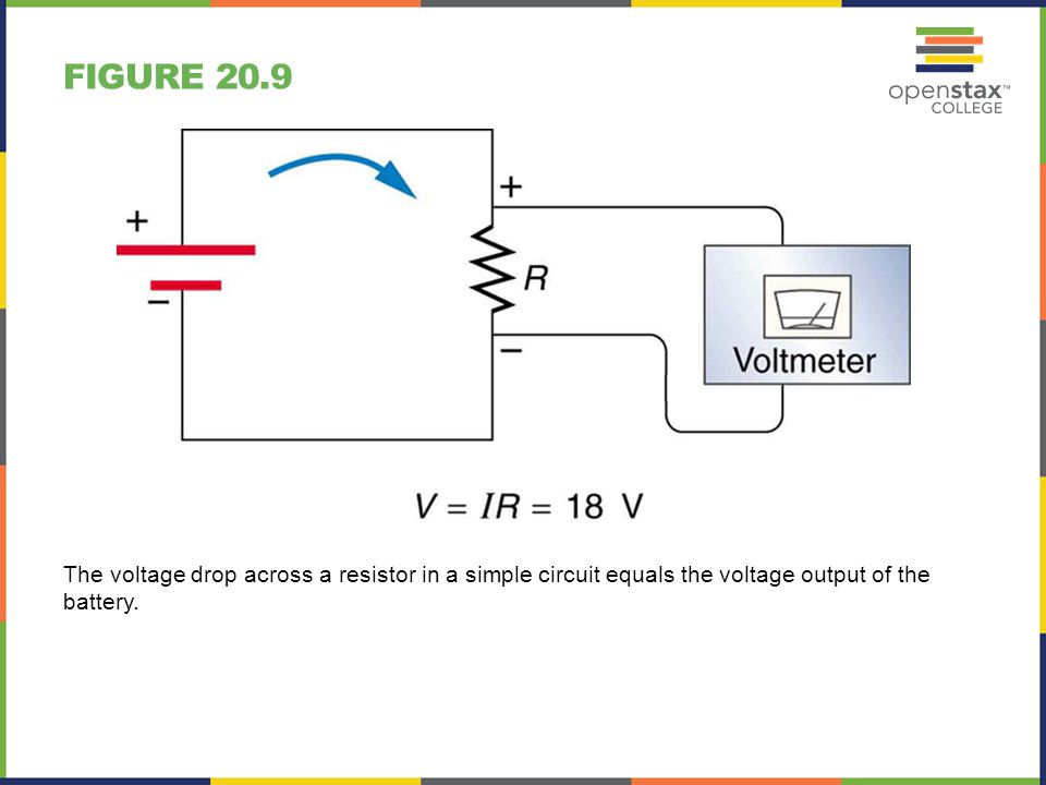 FIGURE 20.9 The voltage drop across a resistor in a simple circuit equals the voltage output of the battery.