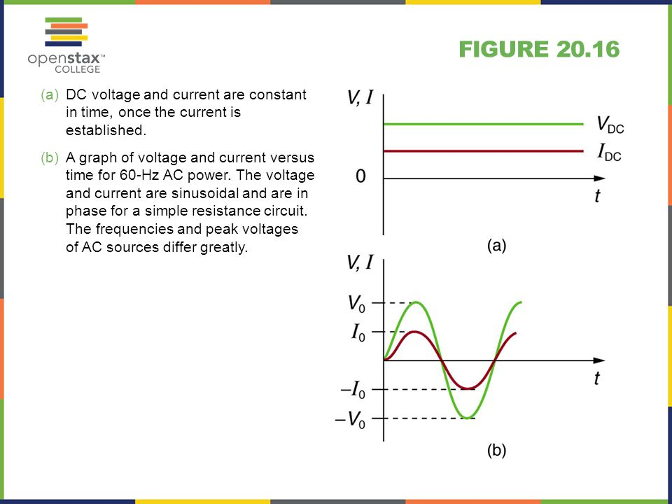 FIGURE 20.16 (a)DC voltage and current are constant in time, once the current is established.