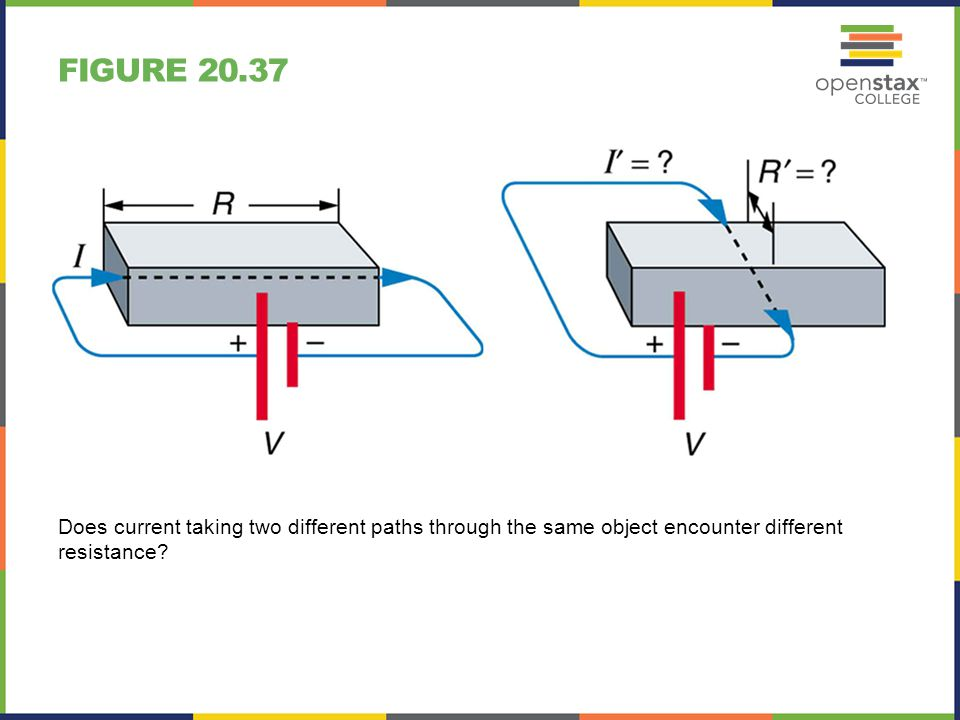 FIGURE 20.37 Does current taking two different paths through the same object encounter different resistance?