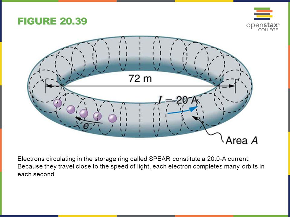 FIGURE 20.39 Electrons circulating in the storage ring called SPEAR constitute a 20.0-A current. Because they travel close to the speed of light, each