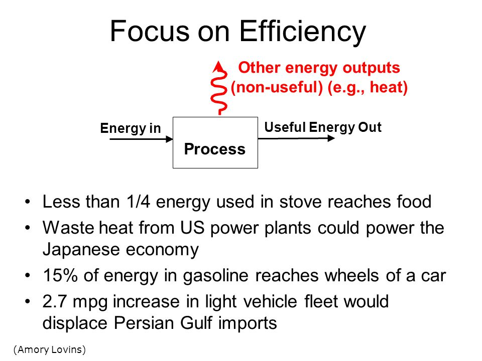 Focus on Efficiency Less than 1/4 energy used in stove reaches food Waste heat from US power plants could power the Japanese economy 15% of energy in gasoline reaches wheels of a car 2.7 mpg increase in light vehicle fleet would displace Persian Gulf imports (Amory Lovins) Process Useful Energy Out Energy in Other energy outputs (non-useful) (e.g., heat)