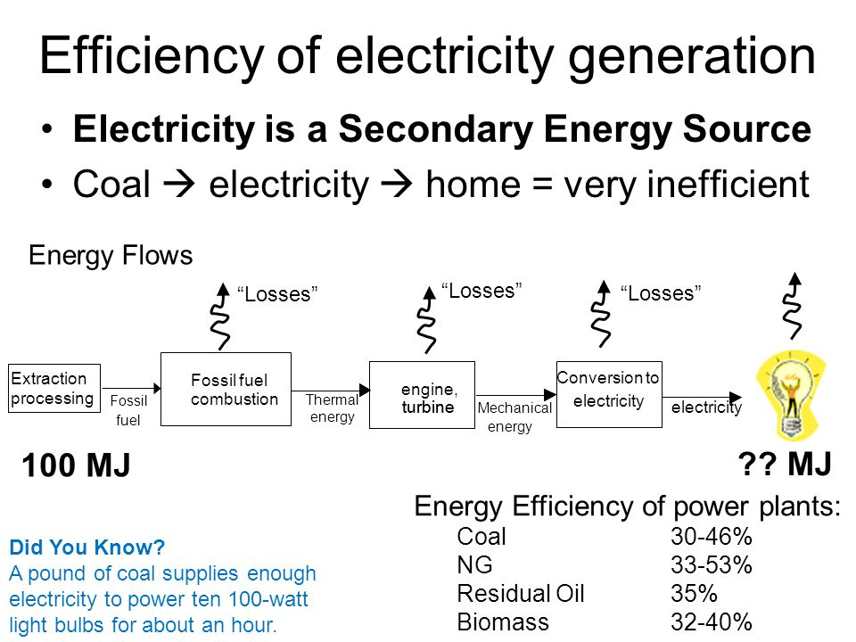 processing Efficiency of electricity generation Electricity is a Secondary Energy Source Coal  electricity  home = very inefficient Fossil fuel combustion Fossil fuel turbine Thermal energy engine, turbine Mechanical energy Conversion to electricity Extraction Energy Flows Energy Efficiency of power plants: Coal 30-46% NG 33-53% Residual Oil 35% Biomass 32-40% 100 MJ .