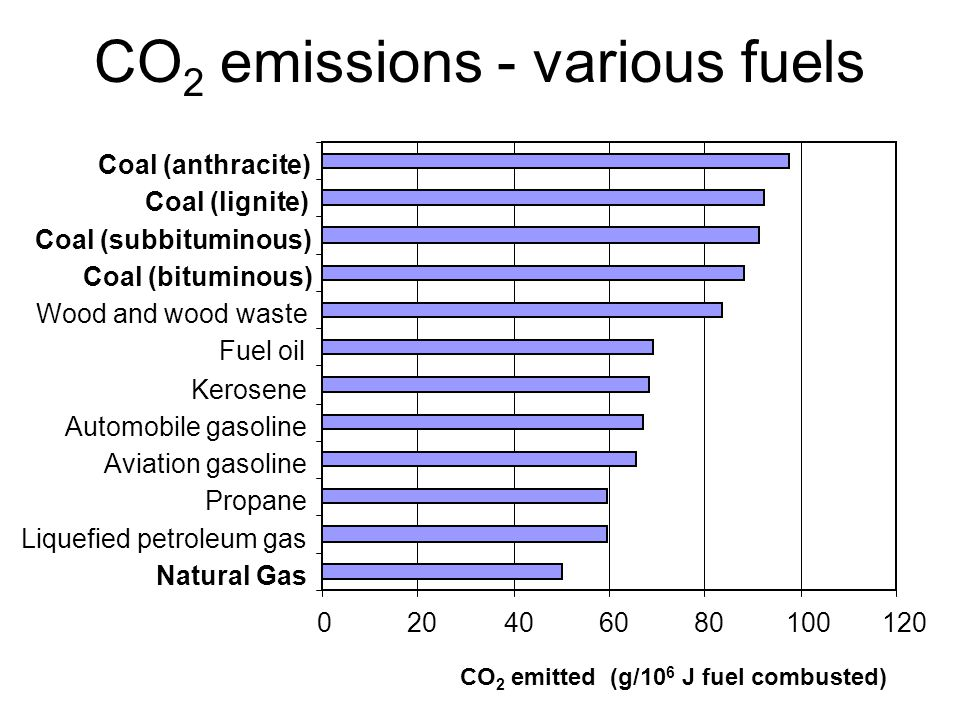 CO 2 emissions - various fuels 020406080100120 Natural Gas Liquefied petroleum gas Propane Aviation gasoline Automobile gasoline Kerosene Fuel oil Wood and wood waste Coal (bituminous) Coal (subbituminous) Coal (lignite) Coal (anthracite) CO 2 emitted (g/10 6 J fuel combusted)