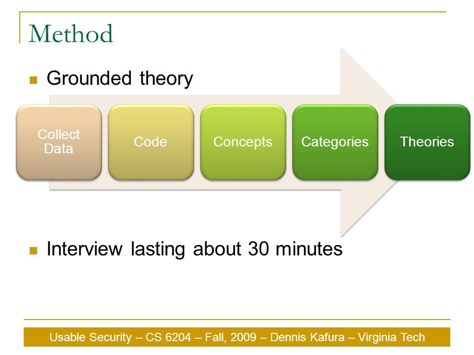 Method Grounded theory Interview lasting about 30 minutes Collect Data CodeConceptsCategoriesTheories