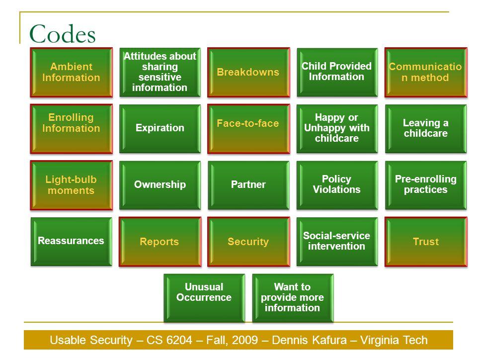 Usable Security – CS 6204 – Fall, 2009 – Dennis Kafura – Virginia Tech Codes Ambient Information Attitudes about sharing sensitive information Breakdo