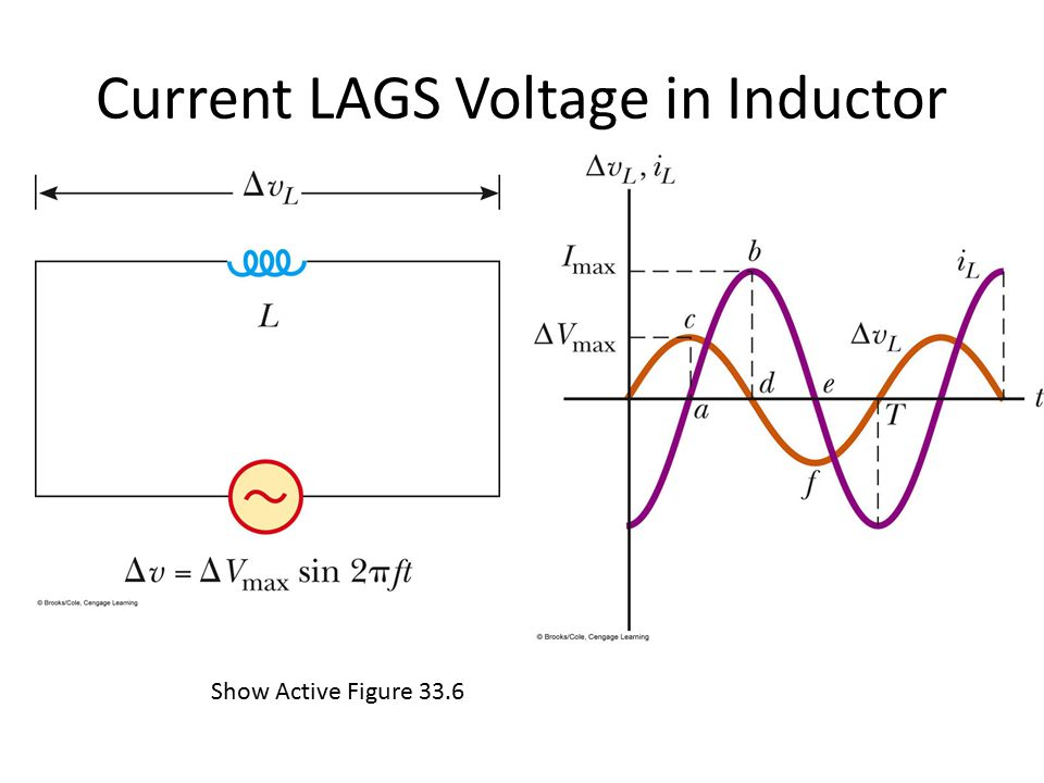 Current LAGS Voltage in Inductor Show Active Figure 33.6