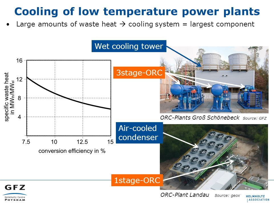 Large amounts of waste heat  cooling system = largest component Cooling of low temperature power plants ORC-Plants Groß Schönebeck Source: GFZ ORC-Plant Landau Source: geox Wet cooling tower 3stage-ORC 1stage-ORC Air-cooled condenser