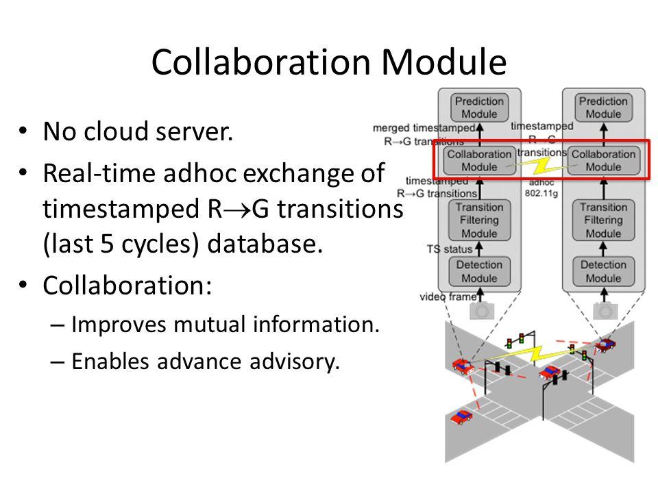 Collaboration Module No cloud server.