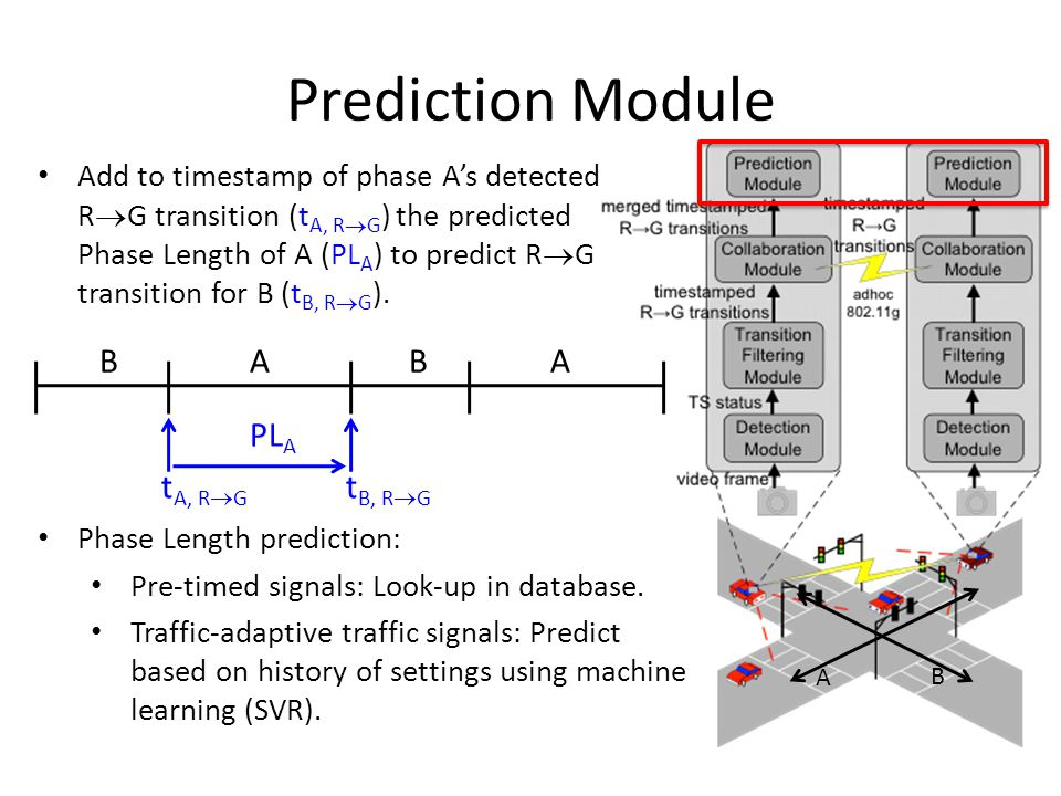 Prediction Module Add to timestamp of phase A's detected R  G transition (t A, R  G ) the predicted Phase Length of A (PL A ) to predict R  G trans