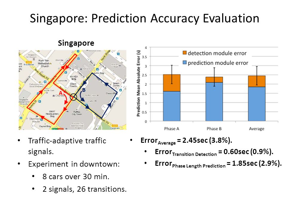 Singapore: Prediction Accuracy Evaluation Traffic-adaptive traffic signals. Experiment in downtown: 8 cars over 30 min. 2 signals, 26 transitions. Sin