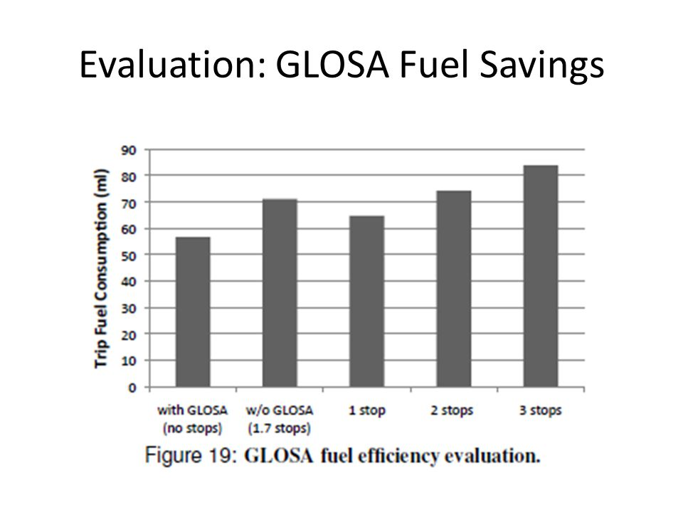 Evaluation: GLOSA Fuel Savings