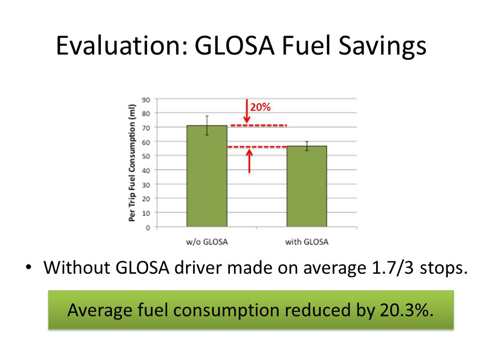 Average fuel consumption reduced by 20.3%. 20% Without GLOSA driver made on average 1.7/3 stops.