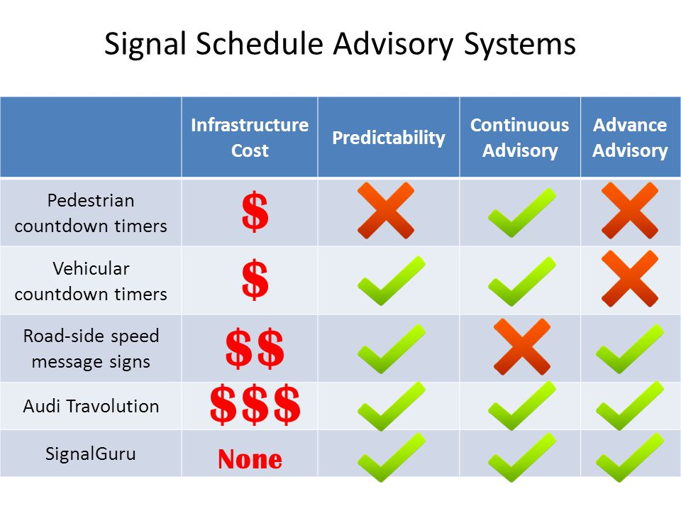 Signal Schedule Advisory Systems Infrastructure Cost Predictability Continuous Advisory Advance Advisory Pedestrian countdown timers Vehicular countdo