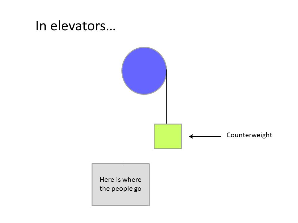 In elevators… Here is where the people go Counterweight
