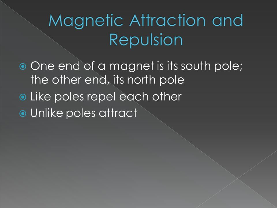 One end of a magnet is its south pole; the other end, its north pole  Like poles repel each other  Unlike poles attract