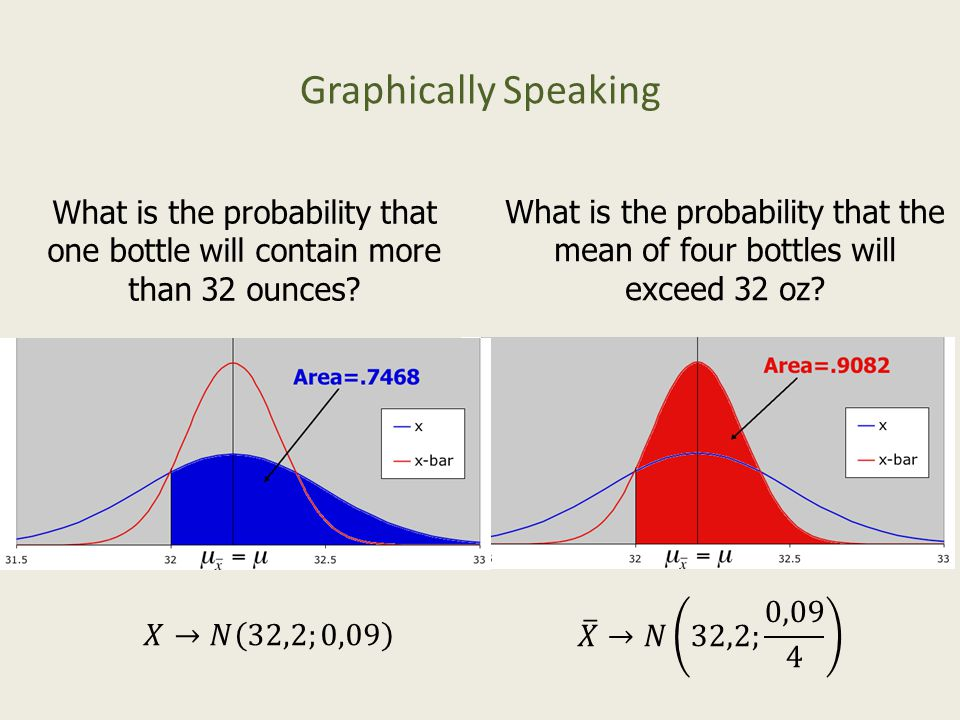 Graphically Speaking What is the probability that one bottle will contain more than 32 ounces.