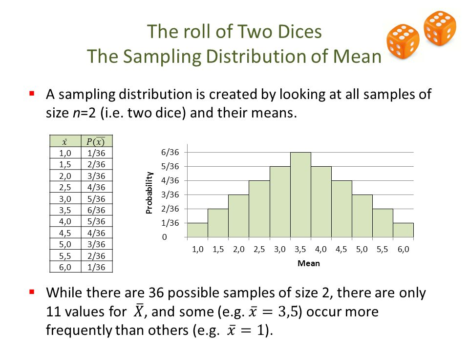 The roll of Two Dices The Sampling Distribution of Mean 1,01/36 1,52/36 2,03/36 2,54/36 3,05/36 3,56/36 4,05/36 4,54/36 5,03/36 5,52/36 6,01/36