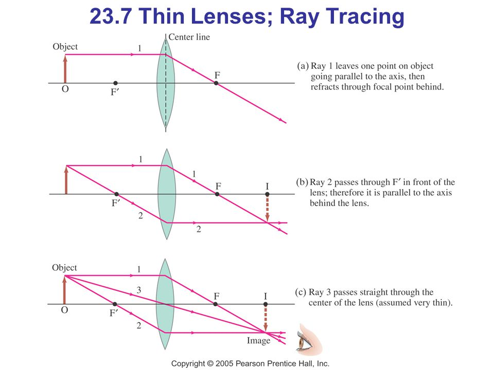 For a diverging lens, we can use the same three rays; the image is upright and virtual.