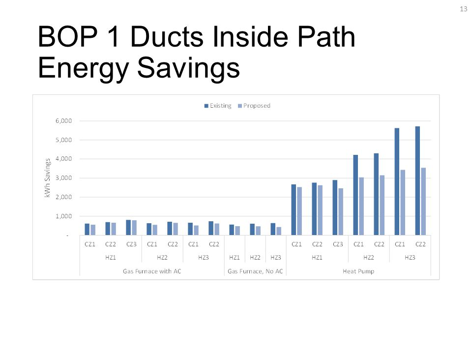 BOP 1 Ducts Inside Path Energy Savings 13
