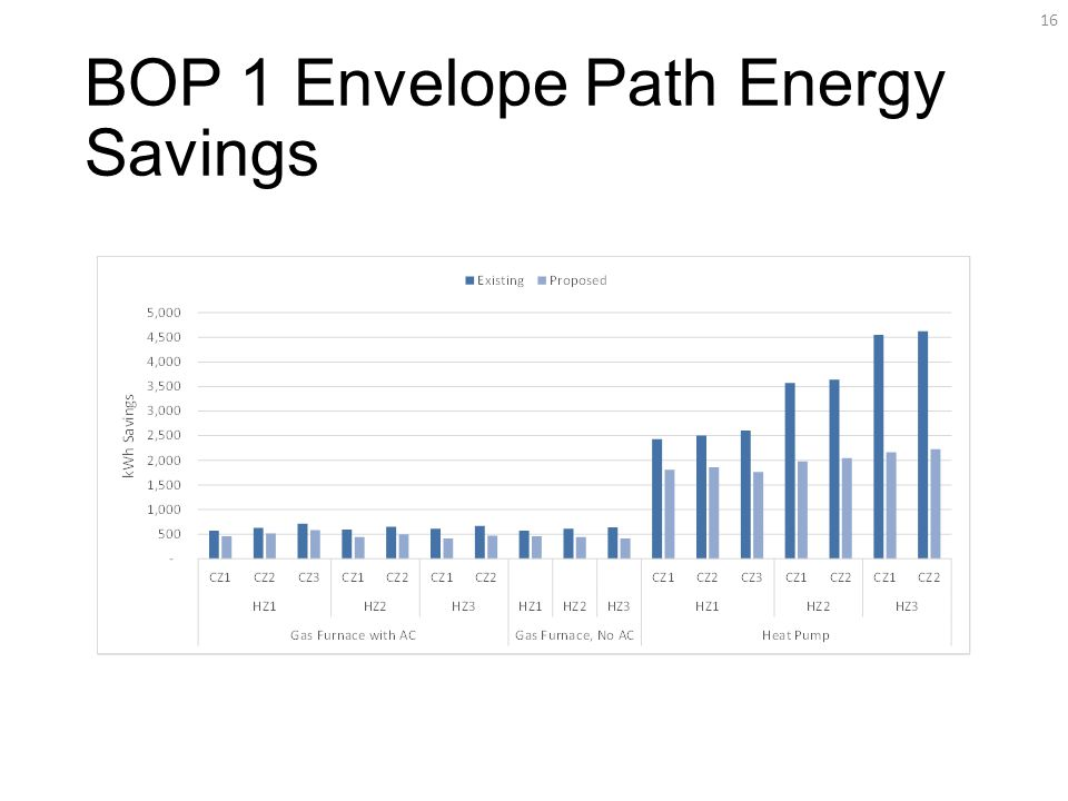 BOP 1 Envelope Path Energy Savings 16