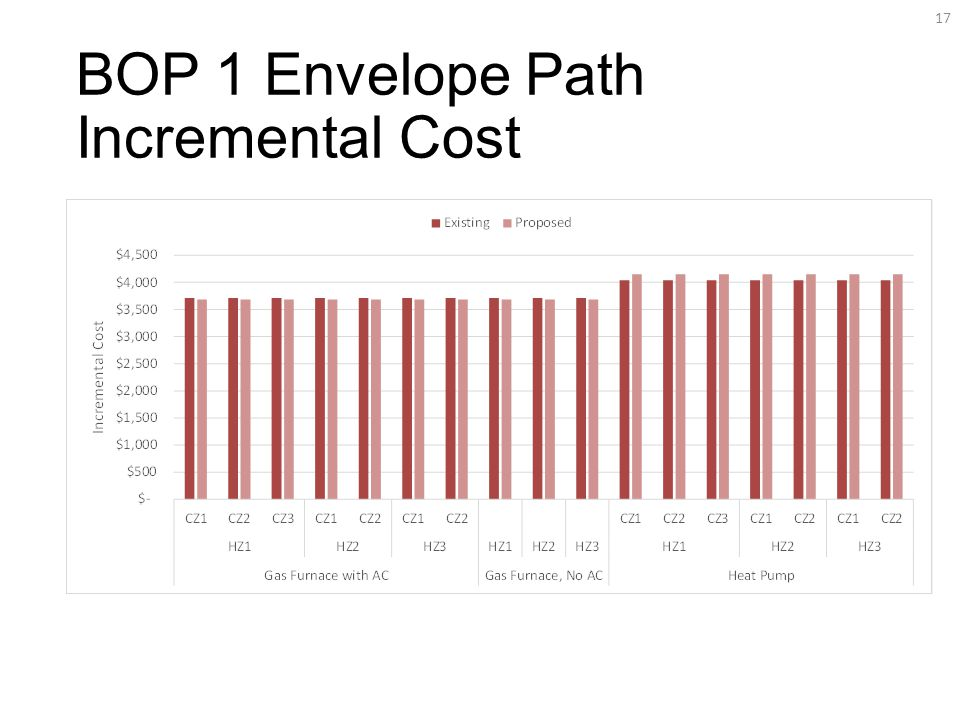 BOP 1 Envelope Path Incremental Cost 17