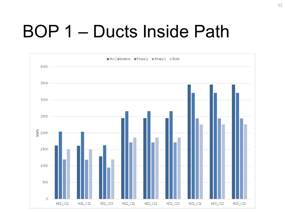 BOP 1 – Ducts Inside Path 32