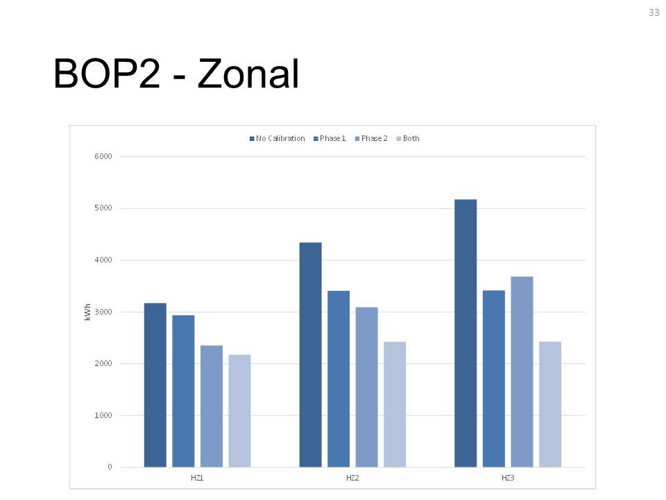 BOP2 - Zonal 33