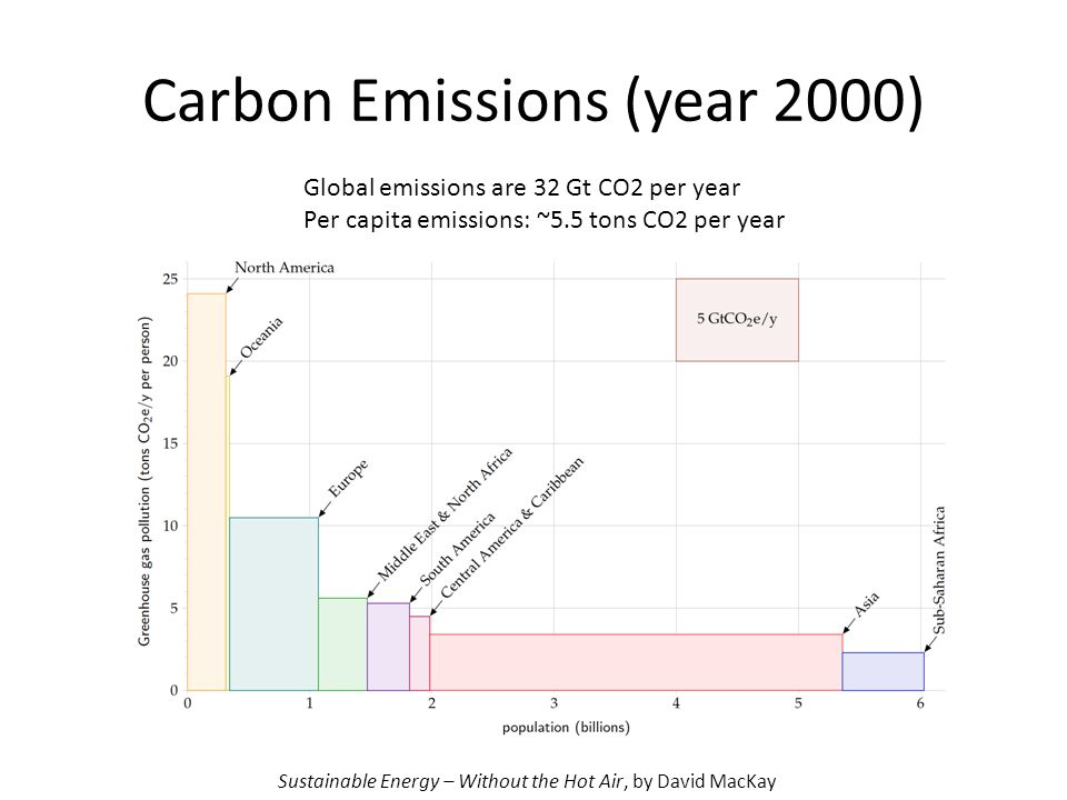 Carbon Emissions (year 2000) Global emissions are 32 Gt CO2 per year Per capita emissions: ~5.5 tons CO2 per year Sustainable Energy – Without the Hot