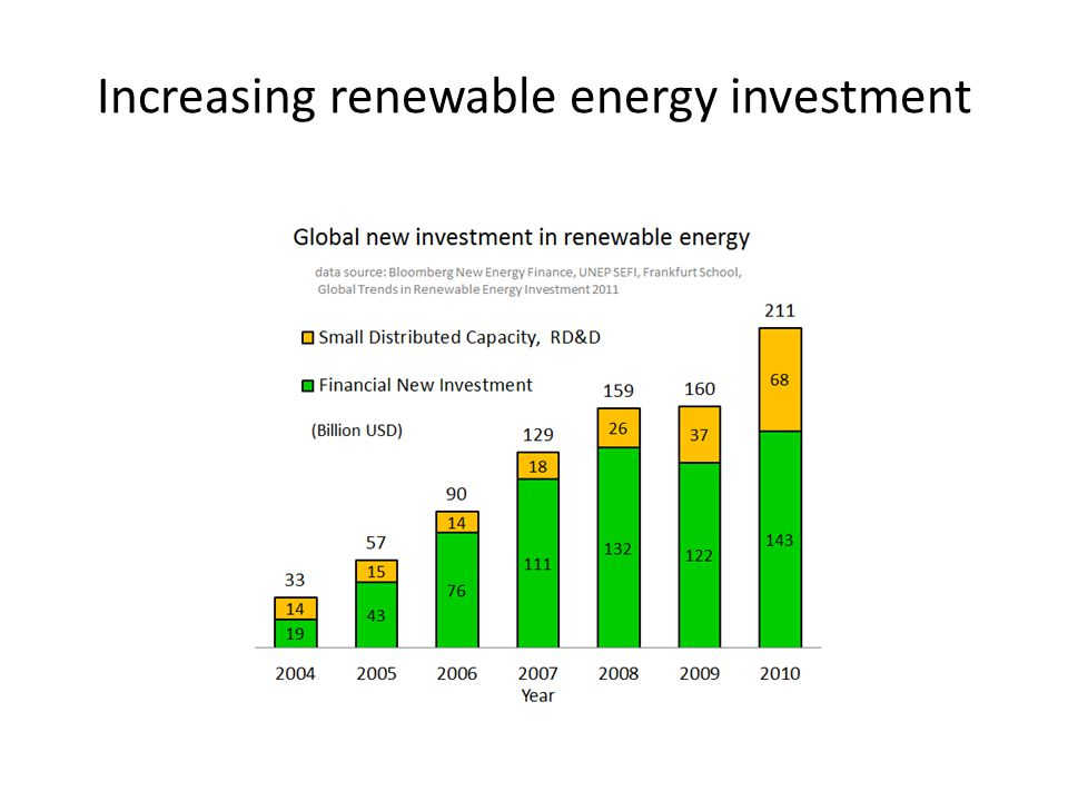 Increasing renewable energy investment