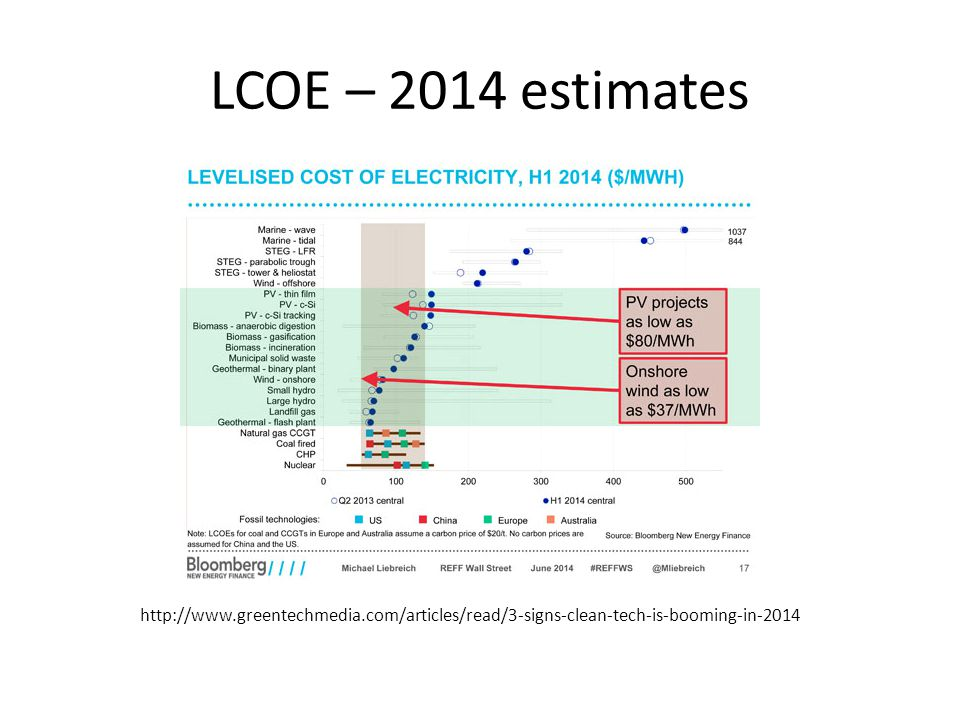 LCOE – 2014 estimates http://www.greentechmedia.com/articles/read/3-signs-clean-tech-is-booming-in-2014