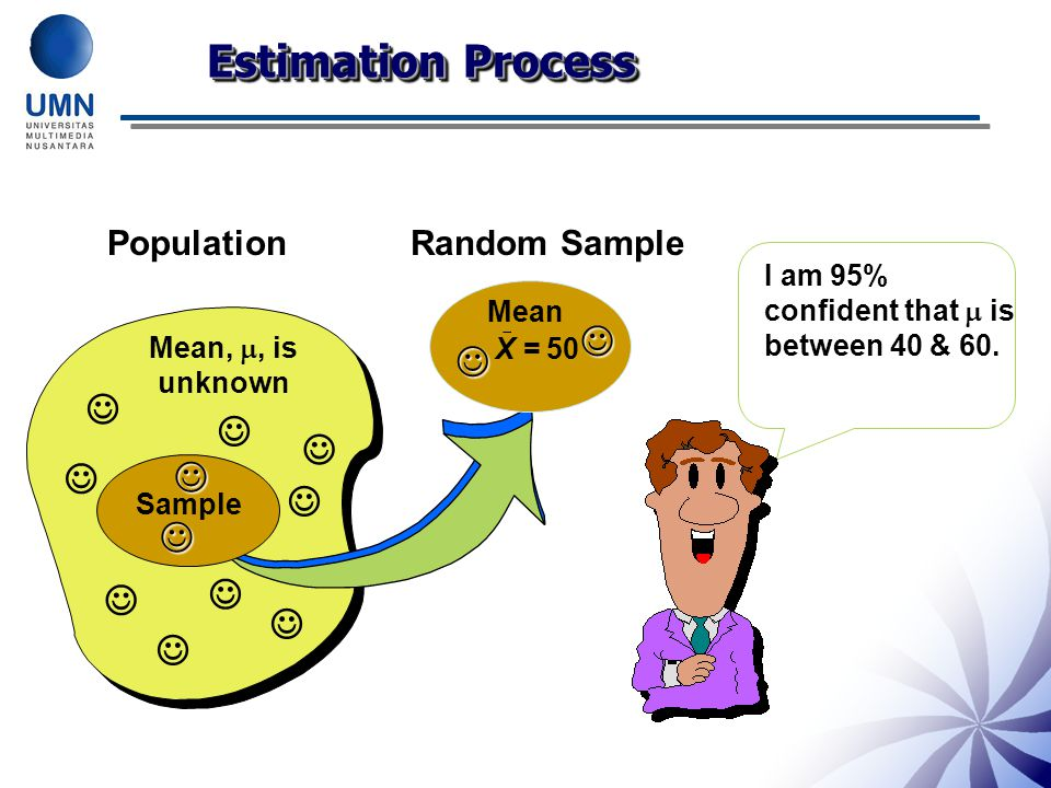 Point Estimates Estimating Population Parameters Using Sample Statistics Mean ( µ ) Standard Deviation (  ) S Proportion ( p ) These are single value estimates (point estimates) They do not tell us how close our estimate is to the actual unknown parameters As the sample statistic varies from sample to sample, an interval based on the value of the sample statistics provides an estimate of the population parameter.