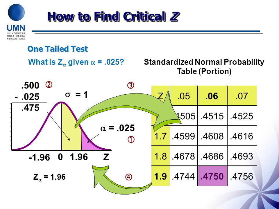 One Tailed Test.500 -.025.475  Z 0  = 1 What is Z  given  =.025?  =.025  Z.05.07 1.64505.4515.4525 1.7.4599.4608.4616 1.8.4678.4686.4693.4744.47