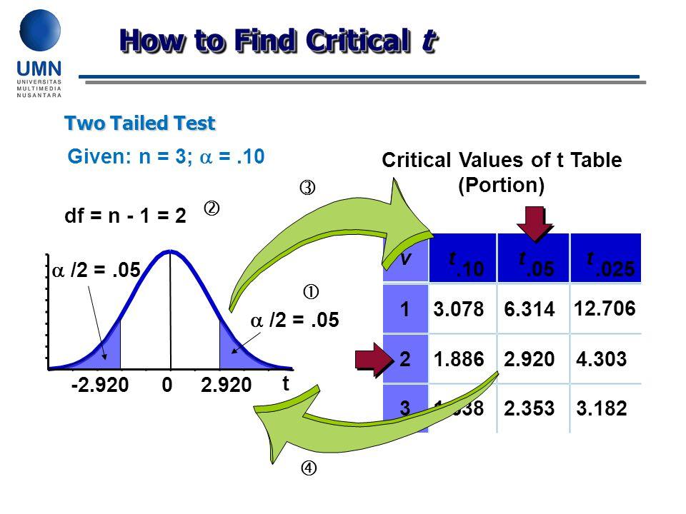 t 0 Given: n = 3;  =.10  /2 =.05   df = n - 1 = 2 v t.10 t.05 t.025 13.0786.314 12.706 21.8862.9204.303 31.6382.3533.182 Critical Values of t Tabl