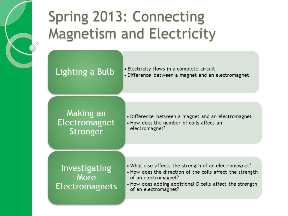 Spring 2013: Connecting Magnetism and Electricity Electricity flows in a complete circuit.