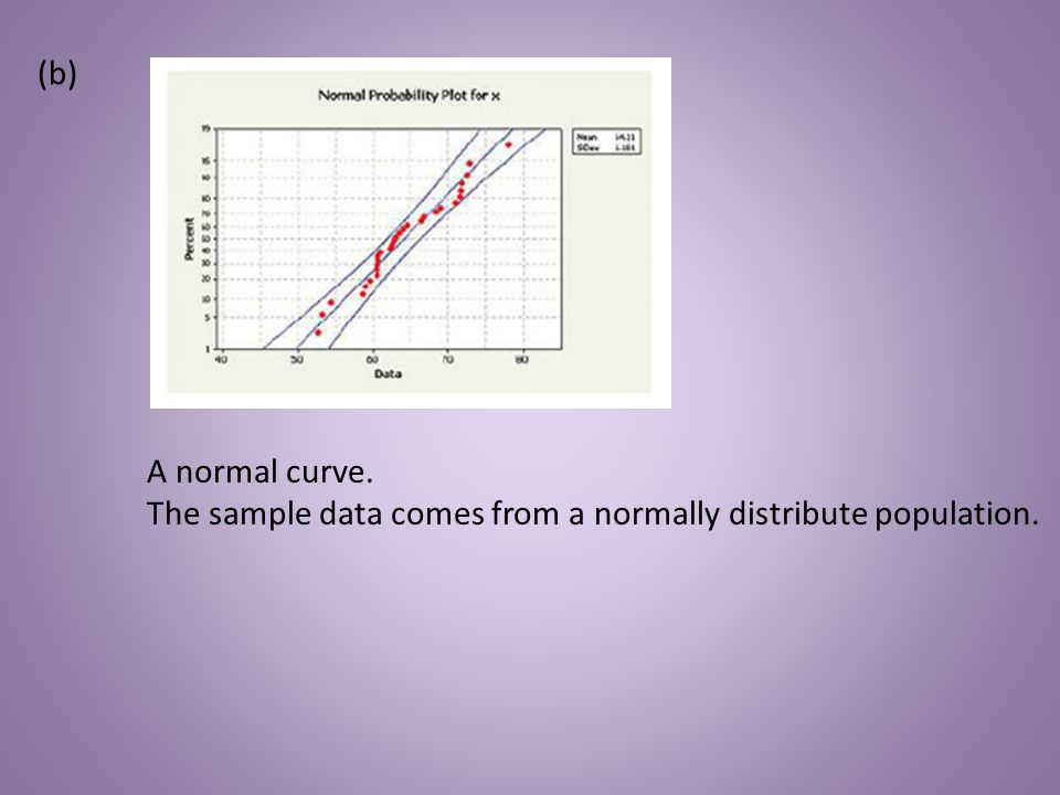 (b) A normal curve. The sample data comes from a normally distribute population.