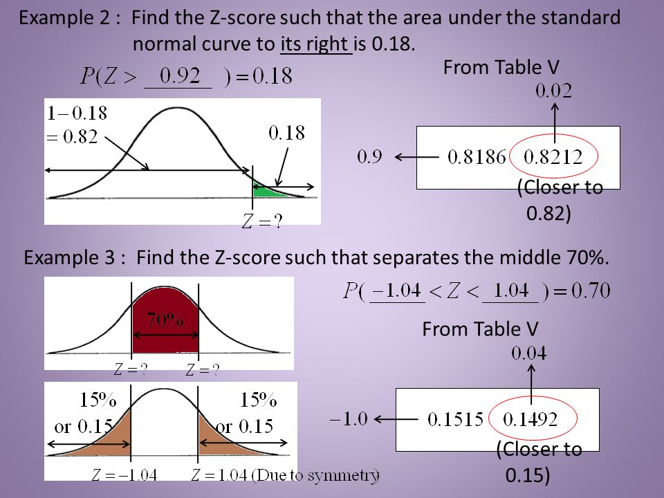 From Table V Example 2 : Find the Z-score such that the area under the standard normal curve to its right is 0.18. (Closer to 0.82) Example 3 : Find t