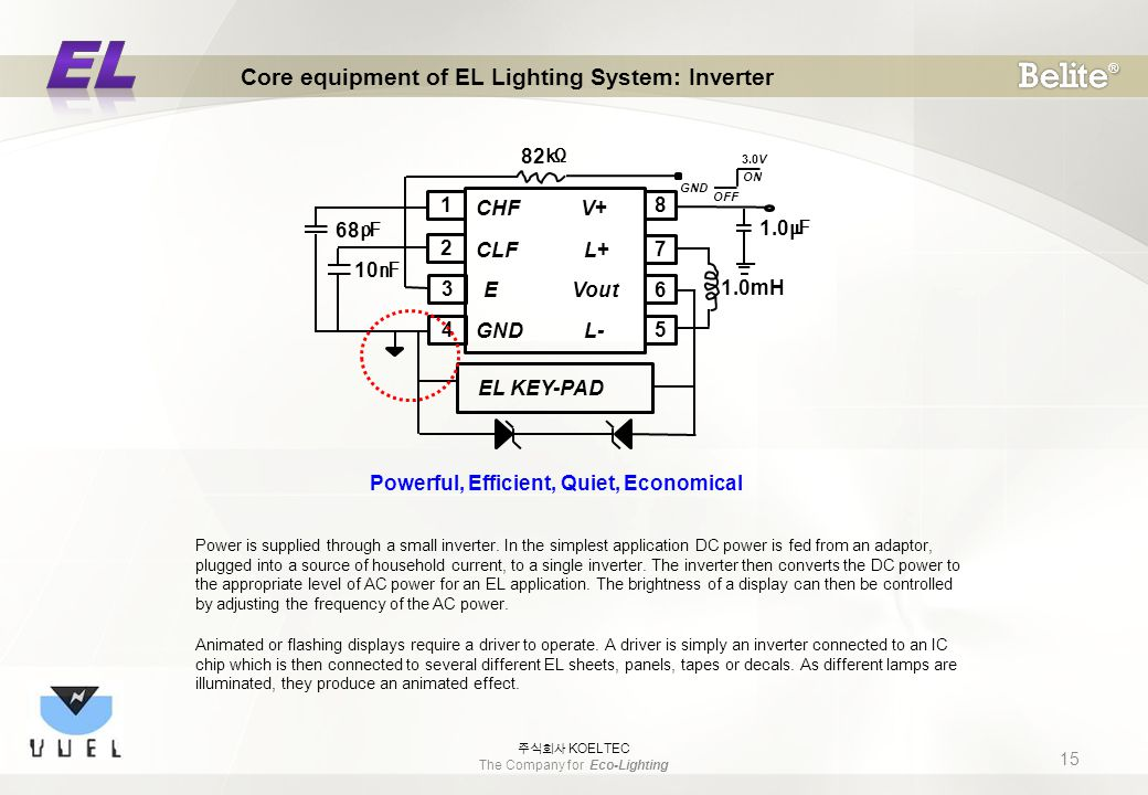 1 2 3 4 8 7 6 5 CHF V+ CLF L+ E Vout GND L- EL KEY-PAD 82 ㏀ 68 ㎊ 10 ㎋ 1.0 ㎌ 1.0mH GND OFF ON 3.0V Powerful, Efficient, Quiet, Economical Core equipment of EL Lighting System: Inverter 15 주식회사 KOELTEC The Company for Eco-Lighting Power is supplied through a small inverter.