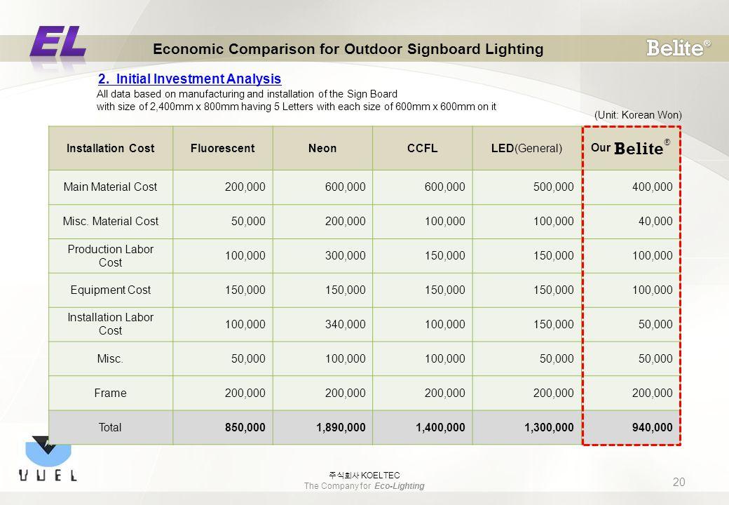 (Unit: Korean Won) Installation CostFluorescentNeonCCFLLED(General) Our Belite ® Main Material Cost200,000600,000 500,000400,000 Misc.