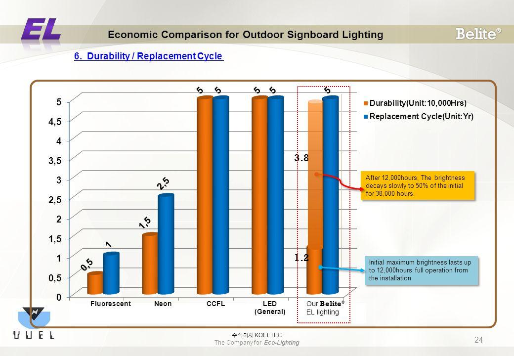 FluorescentNeonCCFL LED (General) Our Belite ® EL lighting 24 Economic Comparison for Outdoor Signboard Lighting 주식회사 KOELTEC The Company for Eco-Lighting 6.