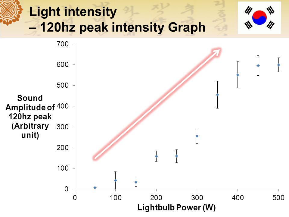 Frequency-Domain Graph 120hz 240hz 360hz Harmonics!