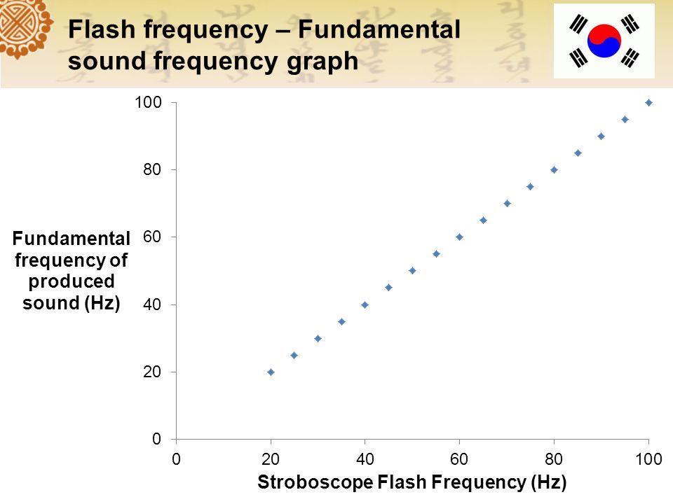 Stroboscope Experiment Setting Stroboscope