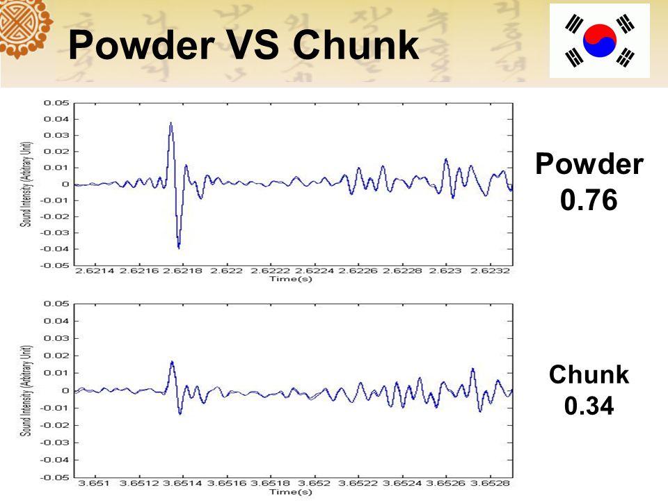Sample of powder and chunk Charcoal powder Charcoal chunk