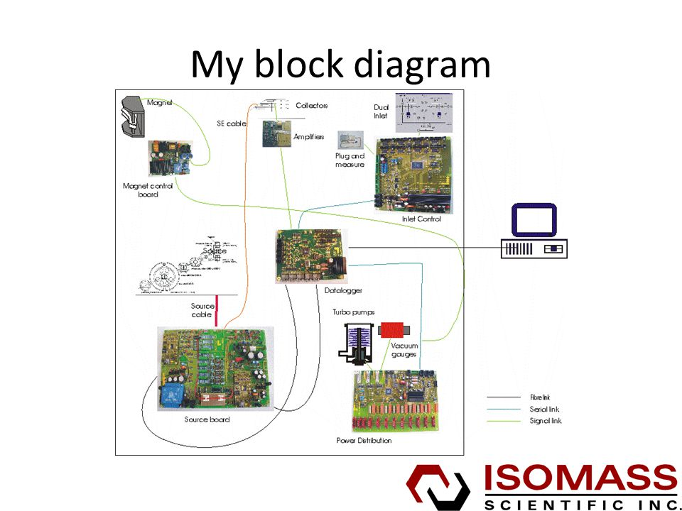 My block diagram