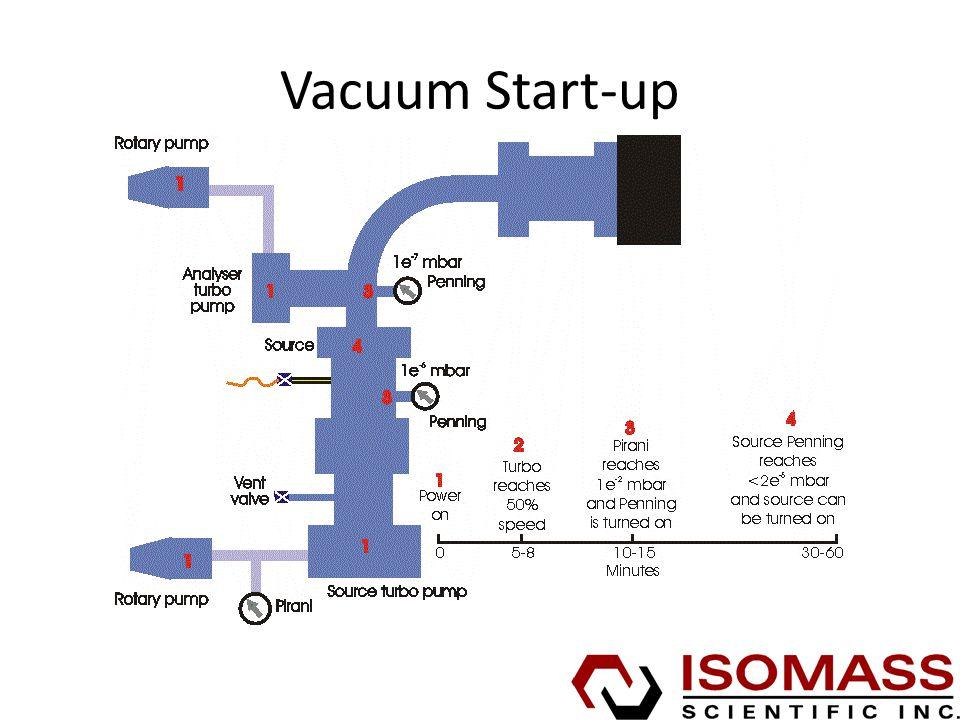 Vacuum Start-up
