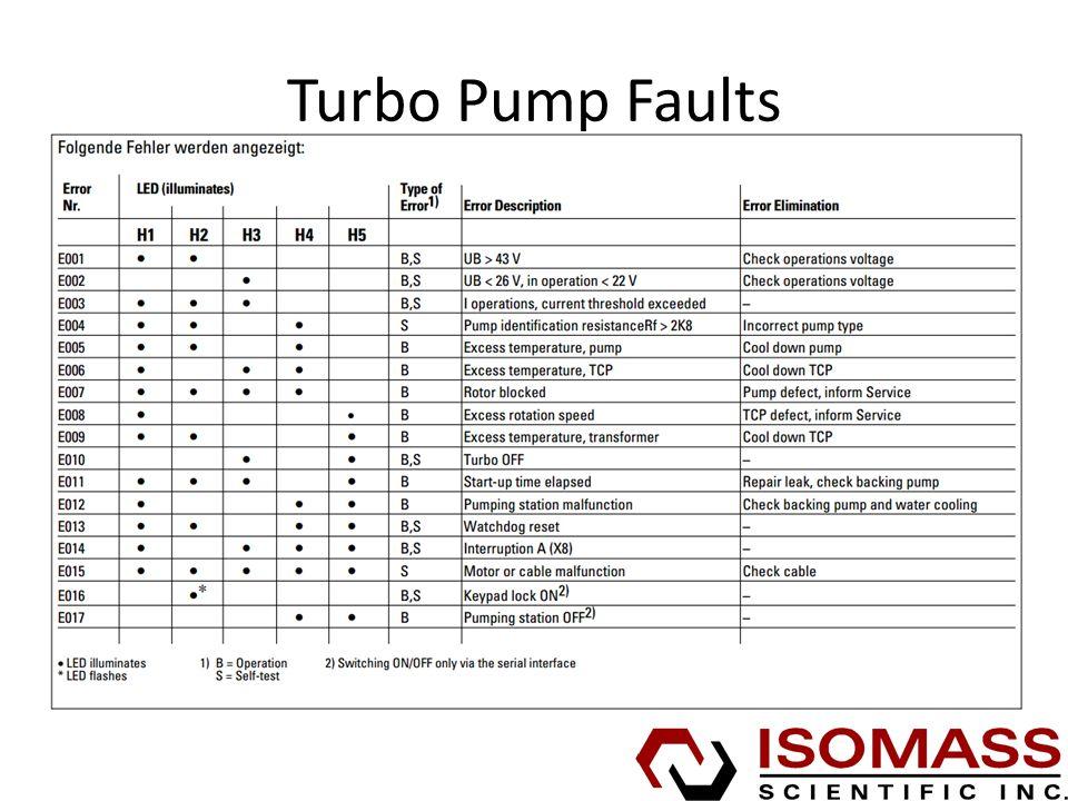 Turbo Pump Faults